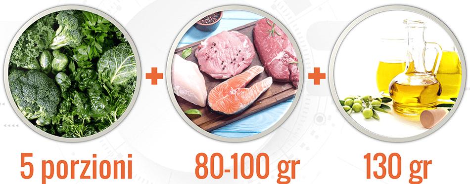 Ridurre la massa grassa - Chetogenica